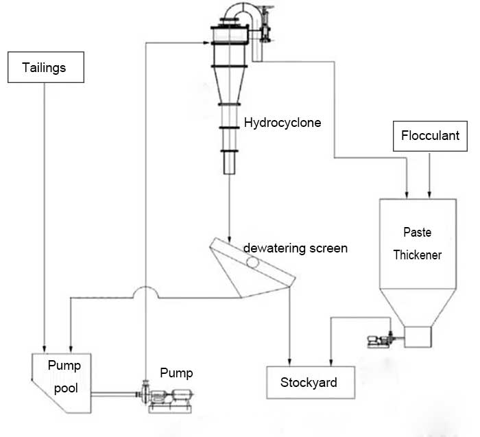 tailings treatment method