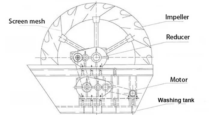 Wheel washer structure