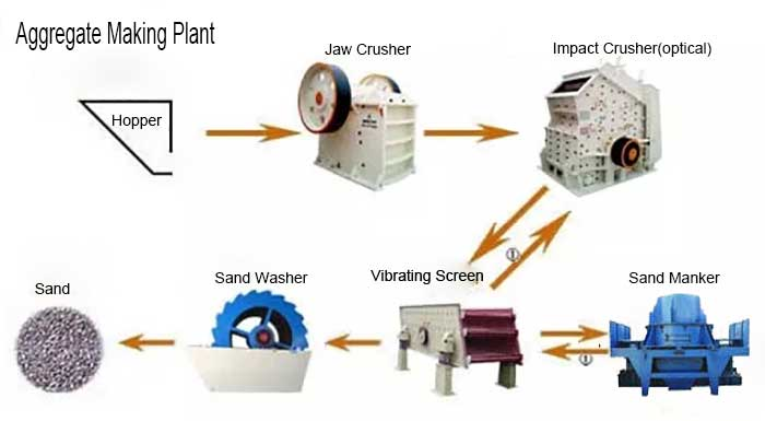 aggregate making plant