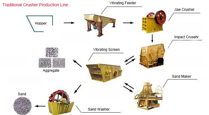traditional crusher production line