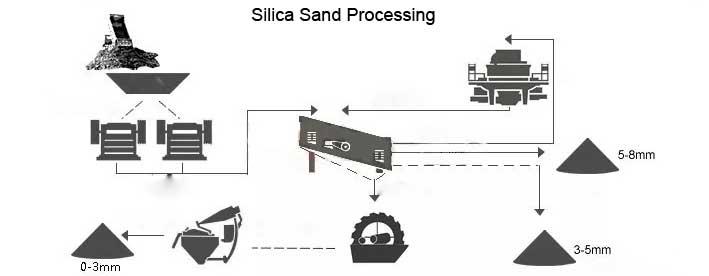 silica process