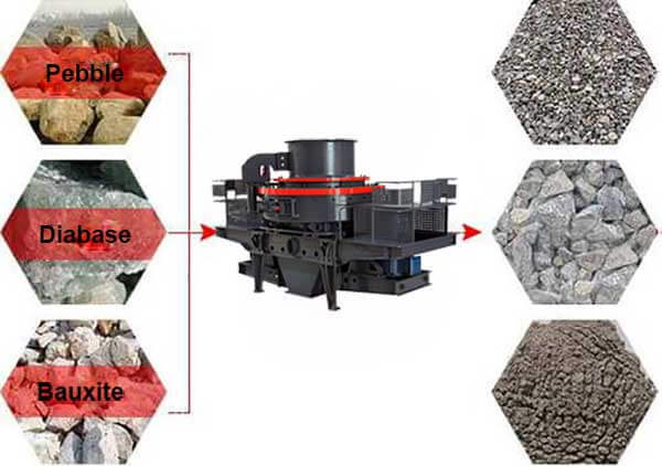 Vertical Shaft Impact Crusher for Sand Making