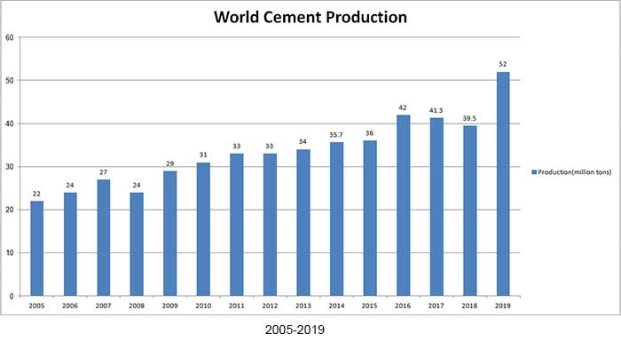 2005 2019 world cement