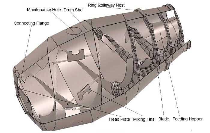 mixer drum structure
