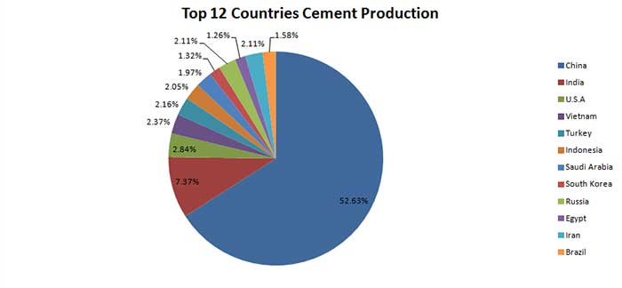 top 12 conutries cement productions