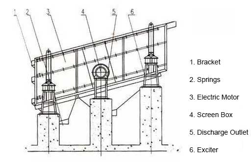 vibrating screen structure