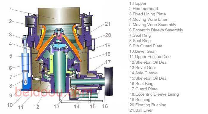 cone crusher structure