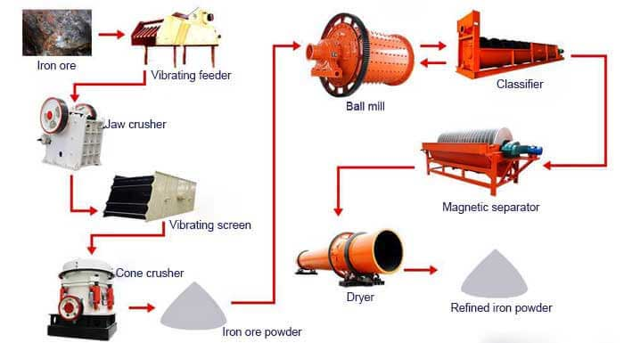 iron ore magnetic separation
