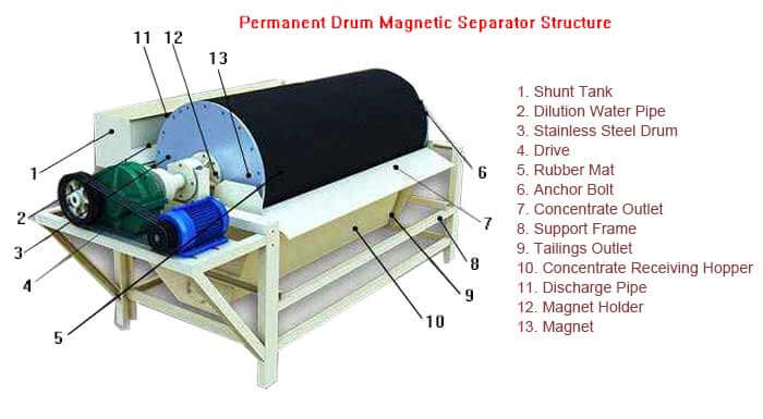 magnetic separator structure