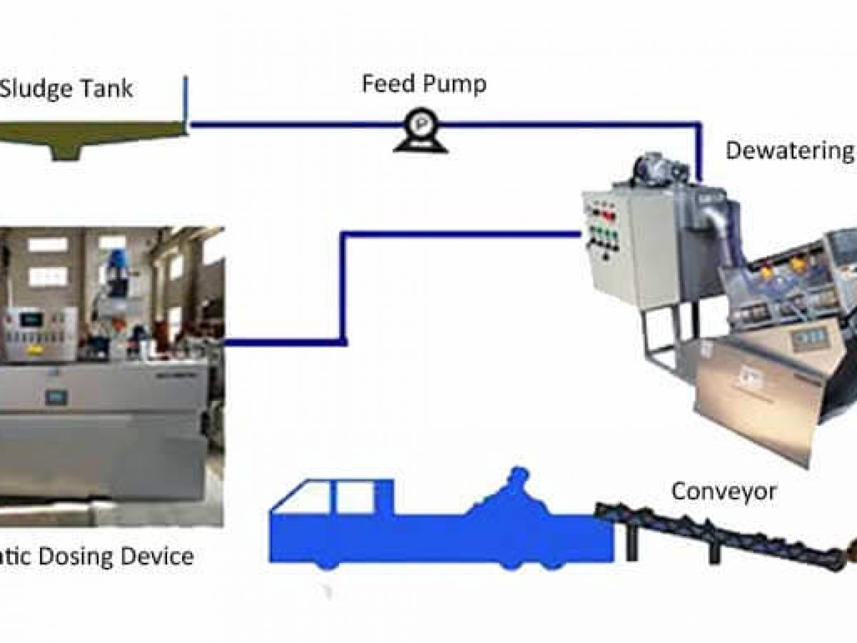Dewatering Equipments for Mineral & Sludge | M&C