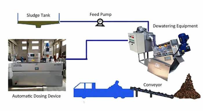 sludge dewatering process