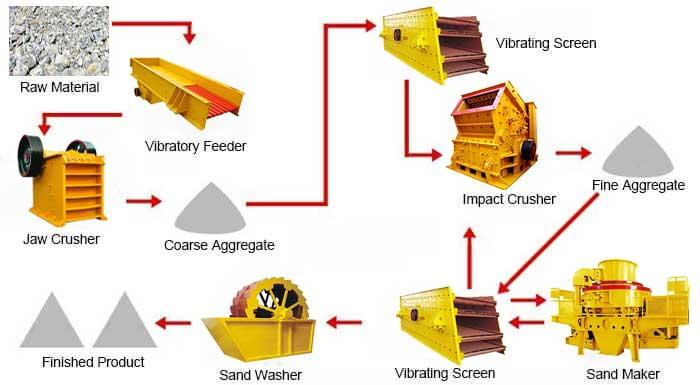 fluorite crushing production line