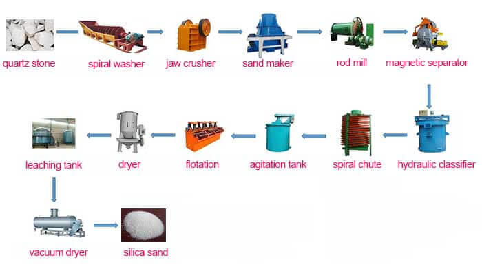 silica sand process flowchart