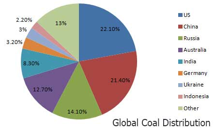 global coal distribution