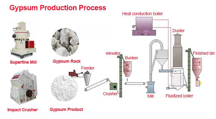 gypsum production process