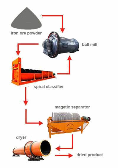 ore magnetic process