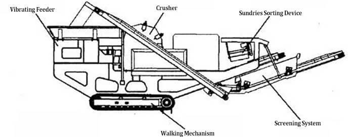 mobile crushing plant structure