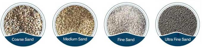 sand fineness modulus