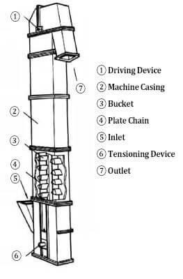 bucket elevator structure